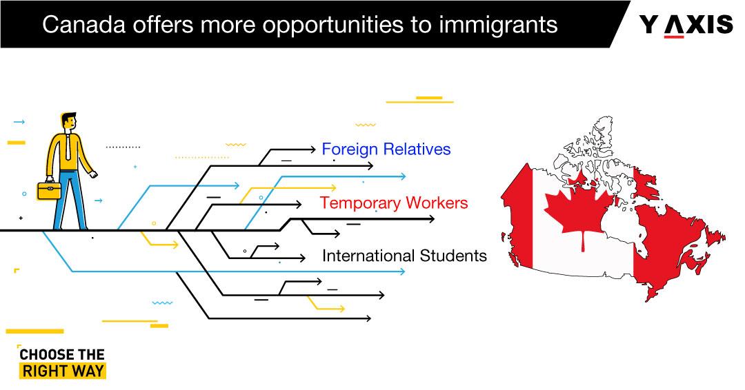Canada-immigration-pathways