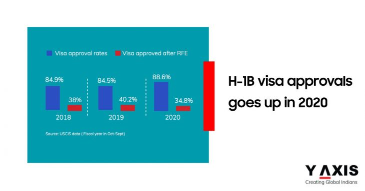 H-1B visa approvals in USA