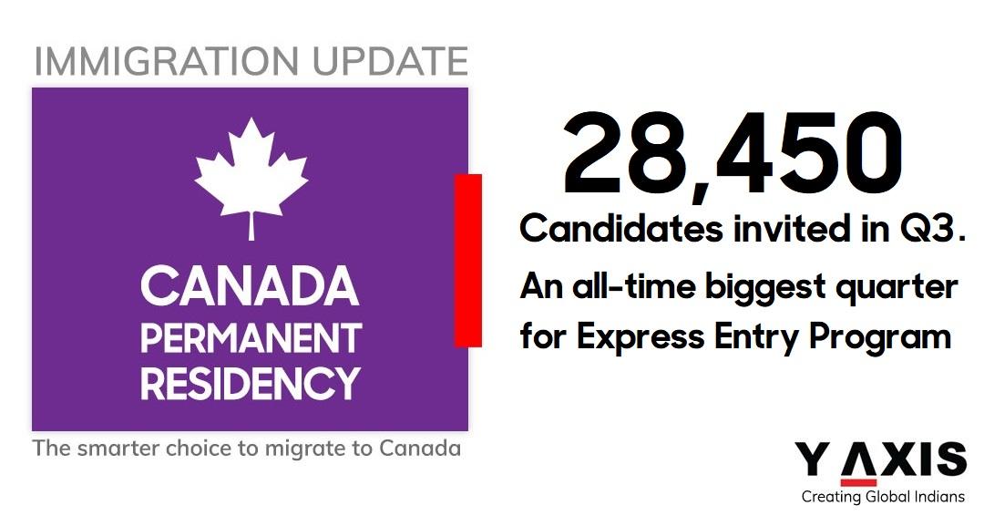 Q3 2020 Canada immigration