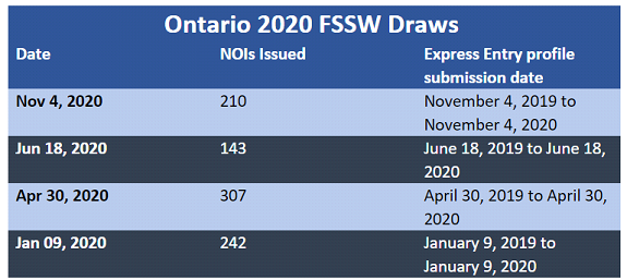 Ontario's latest draw - The province welcomes 210 French-speakers